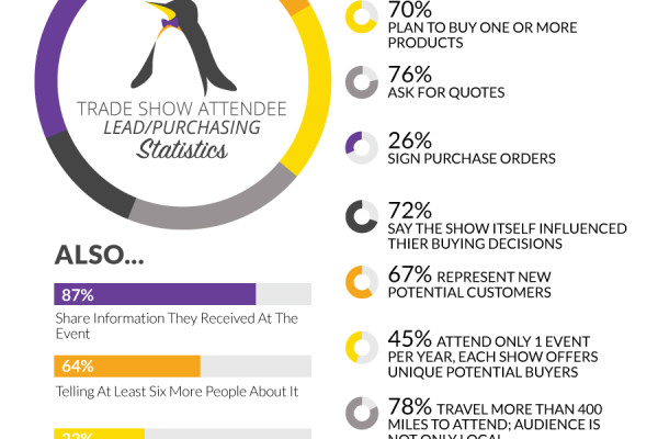 Trade Show Attendee Lead and Purchasing Statistics